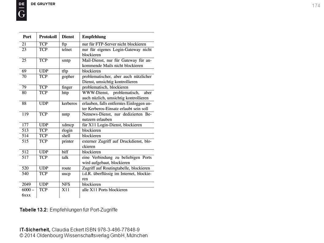 IT-Sicherheit, Claudia Eckert ISBN 978-3-486-77848-9 © 2014 Oldenbourg Wissenschaftsverlag GmbH, Mu ̈ nchen 174 Tabelle 13.2: Empfehlungen fu ̈ r Port-Zugriffe