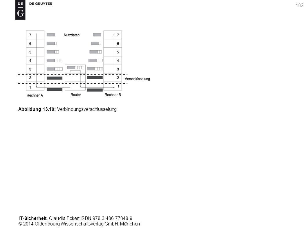 IT-Sicherheit, Claudia Eckert ISBN 978-3-486-77848-9 © 2014 Oldenbourg Wissenschaftsverlag GmbH, Mu ̈ nchen 182 Abbildung 13.10: Verbindungsverschlu ̈ sselung