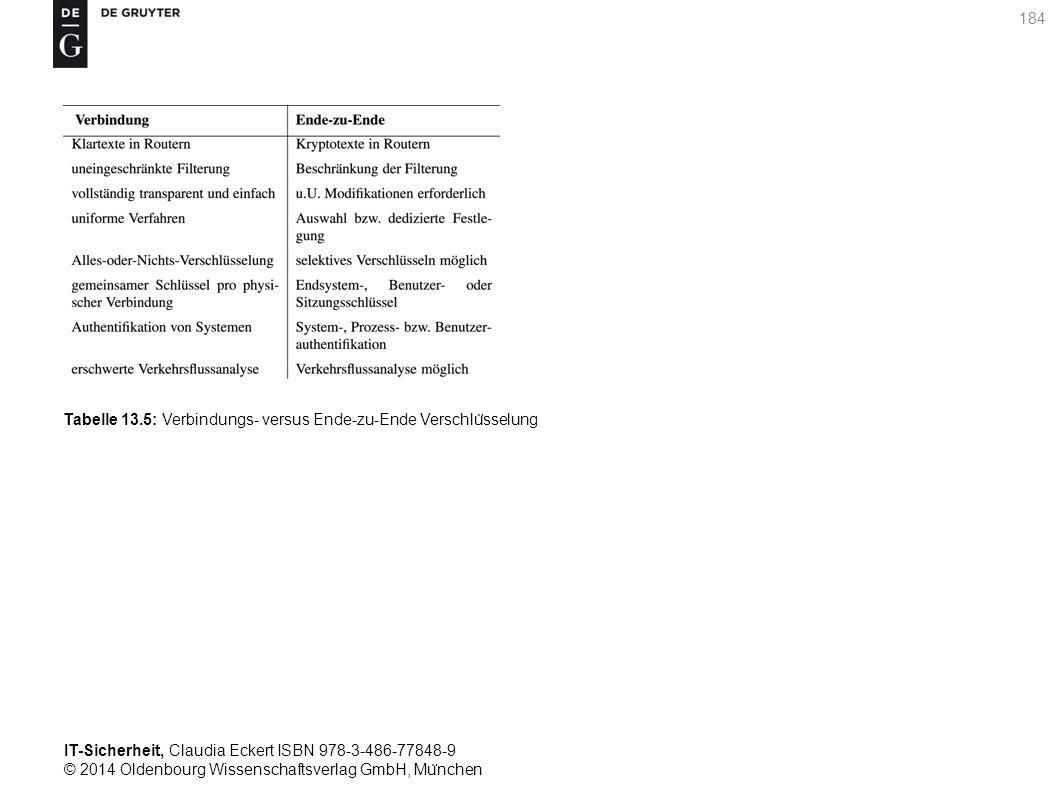 IT-Sicherheit, Claudia Eckert ISBN 978-3-486-77848-9 © 2014 Oldenbourg Wissenschaftsverlag GmbH, Mu ̈ nchen 184 Tabelle 13.5: Verbindungs- versus Ende-zu-Ende Verschlu ̈ sselung