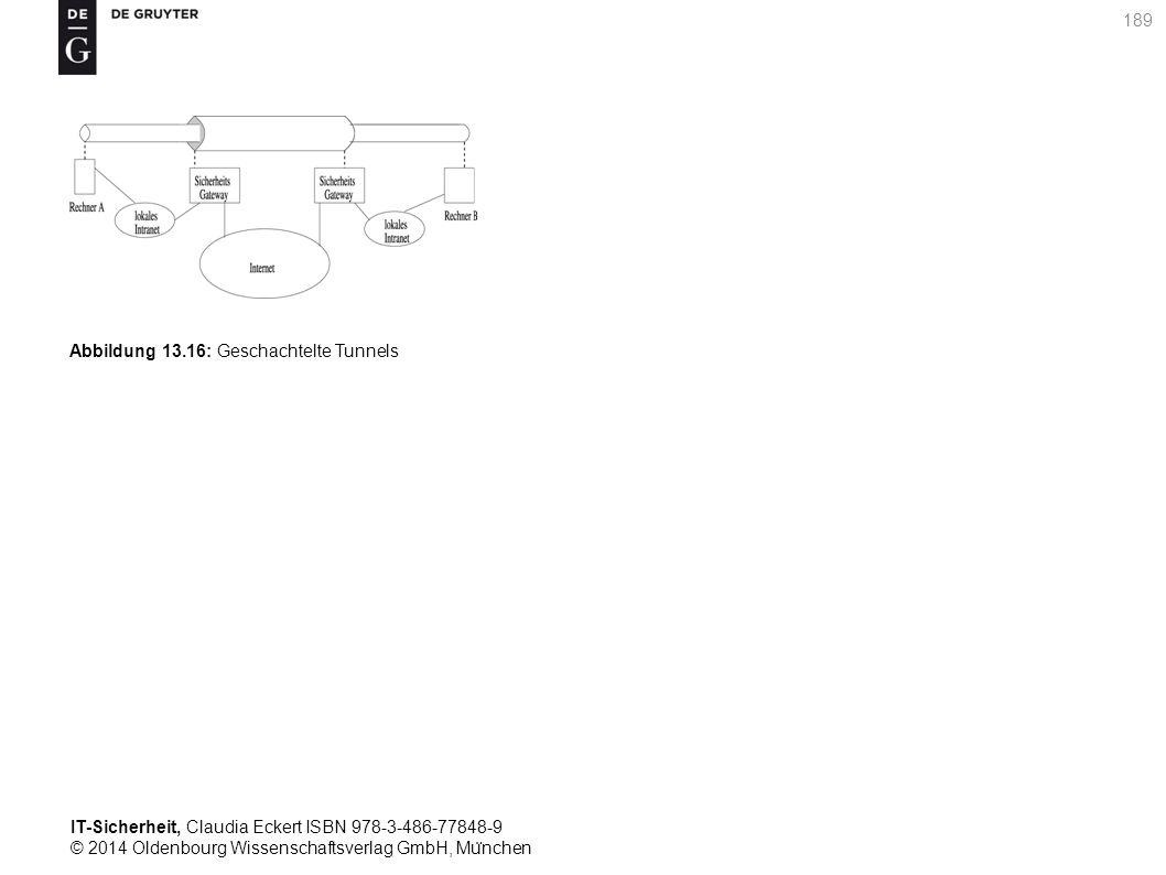 IT-Sicherheit, Claudia Eckert ISBN 978-3-486-77848-9 © 2014 Oldenbourg Wissenschaftsverlag GmbH, Mu ̈ nchen 189 Abbildung 13.16: Geschachtelte Tunnels
