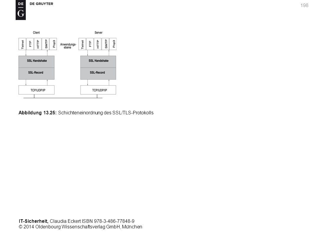 IT-Sicherheit, Claudia Eckert ISBN 978-3-486-77848-9 © 2014 Oldenbourg Wissenschaftsverlag GmbH, Mu ̈ nchen 198 Abbildung 13.25: Schichteneinordnung des SSL/TLS-Protokolls