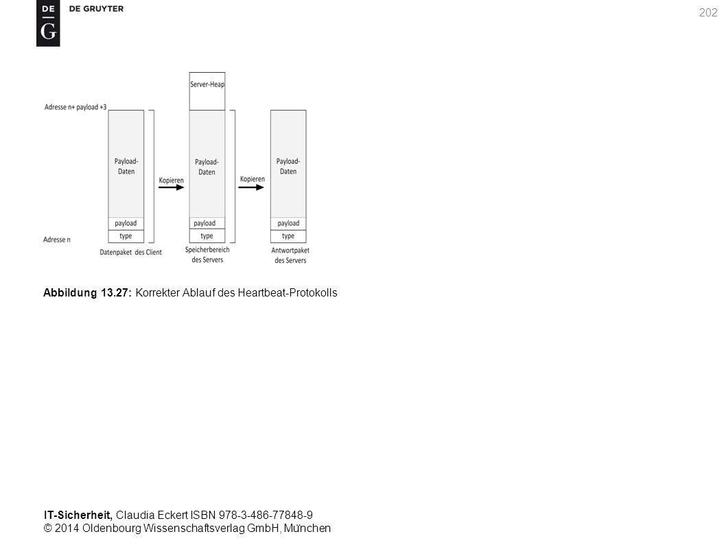 IT-Sicherheit, Claudia Eckert ISBN 978-3-486-77848-9 © 2014 Oldenbourg Wissenschaftsverlag GmbH, Mu ̈ nchen 202 Abbildung 13.27: Korrekter Ablauf des Heartbeat-Protokolls
