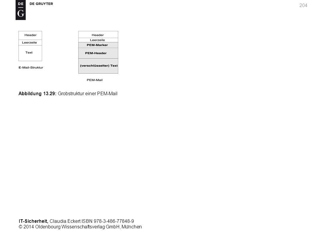 IT-Sicherheit, Claudia Eckert ISBN 978-3-486-77848-9 © 2014 Oldenbourg Wissenschaftsverlag GmbH, Mu ̈ nchen 204 Abbildung 13.29: Grobstruktur einer PEM-Mail