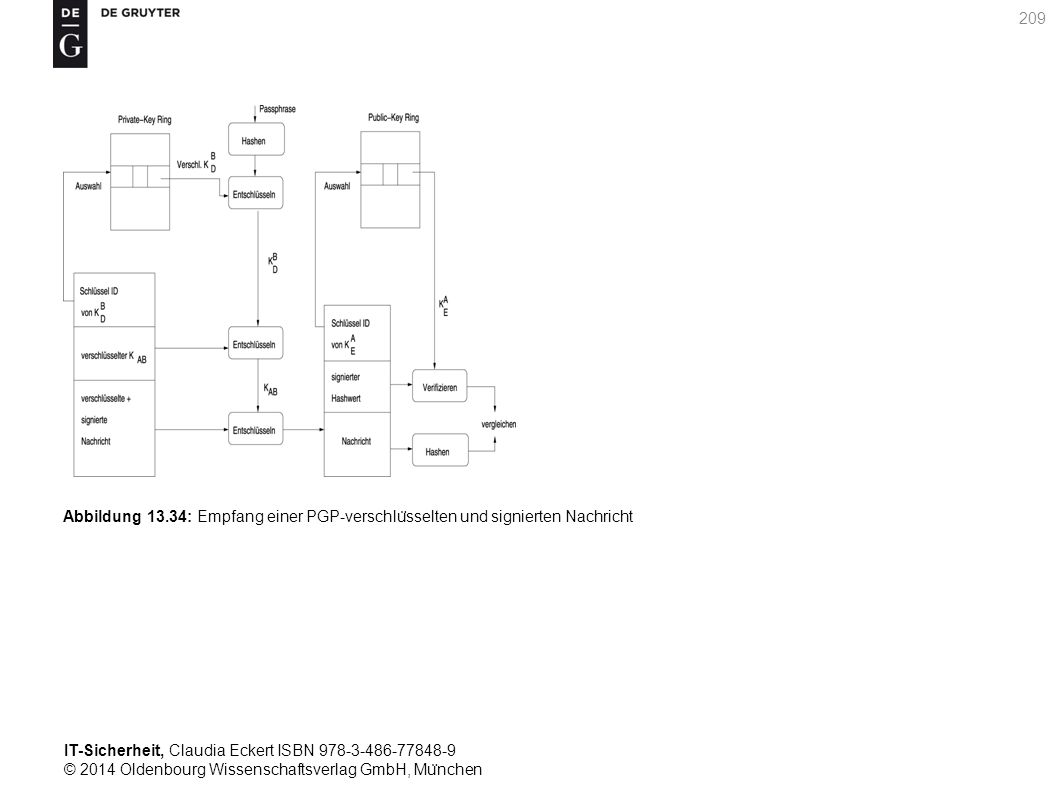 IT-Sicherheit, Claudia Eckert ISBN 978-3-486-77848-9 © 2014 Oldenbourg Wissenschaftsverlag GmbH, Mu ̈ nchen 209 Abbildung 13.34: Empfang einer PGP-verschlu ̈ sselten und signierten Nachricht