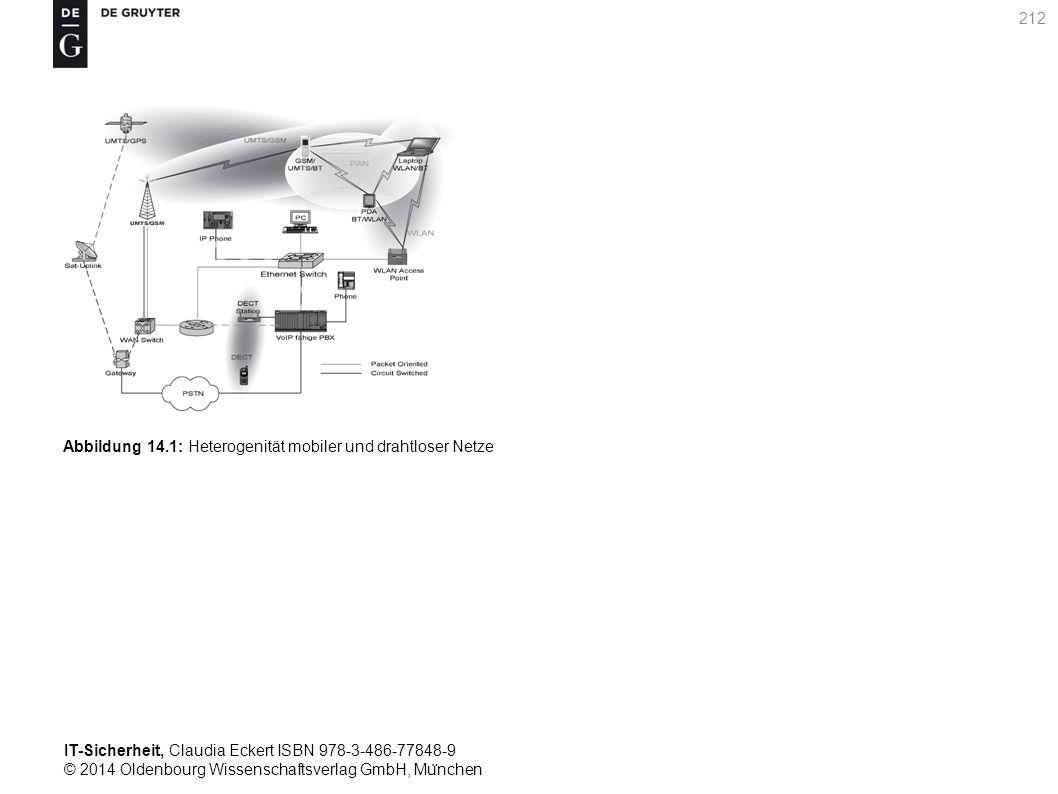 IT-Sicherheit, Claudia Eckert ISBN 978-3-486-77848-9 © 2014 Oldenbourg Wissenschaftsverlag GmbH, Mu ̈ nchen 212 Abbildung 14.1: Heterogenität mobiler und drahtloser Netze