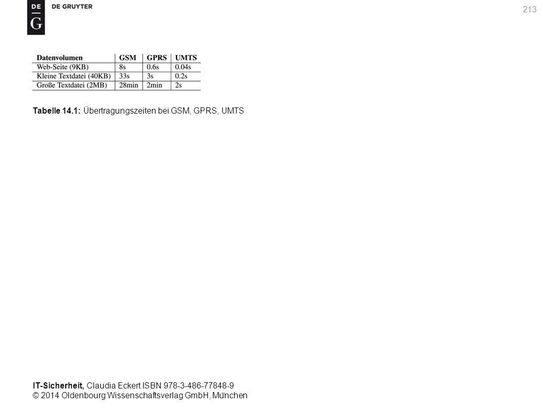 IT-Sicherheit, Claudia Eckert ISBN 978-3-486-77848-9 © 2014 Oldenbourg Wissenschaftsverlag GmbH, Mu ̈ nchen 213 Tabelle 14.1: Übertragungszeiten bei GSM, GPRS, UMTS
