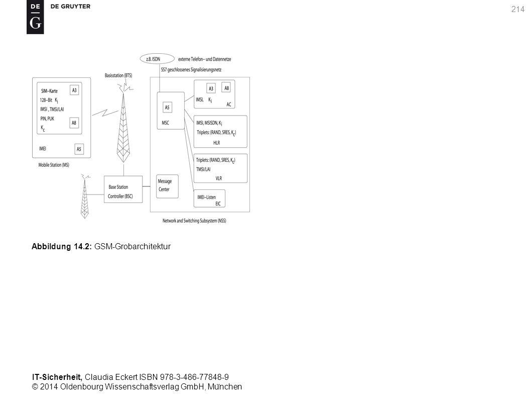 IT-Sicherheit, Claudia Eckert ISBN 978-3-486-77848-9 © 2014 Oldenbourg Wissenschaftsverlag GmbH, Mu ̈ nchen 214 Abbildung 14.2: GSM-Grobarchitektur