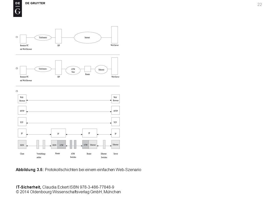 IT-Sicherheit, Claudia Eckert ISBN 978-3-486-77848-9 © 2014 Oldenbourg Wissenschaftsverlag GmbH, Mu ̈ nchen 22 Abbildung 3.5: Protokollschichten bei einem einfachen Web-Szenario