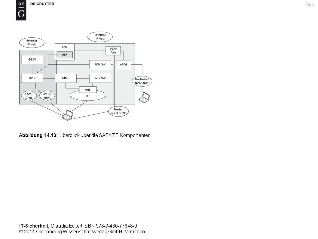 IT-Sicherheit, Claudia Eckert ISBN 978-3-486-77848-9 © 2014 Oldenbourg Wissenschaftsverlag GmbH, Mu ̈ nchen 225 Abbildung 14.13: Überblick u ̈ ber die SAE/LTE-Komponenten