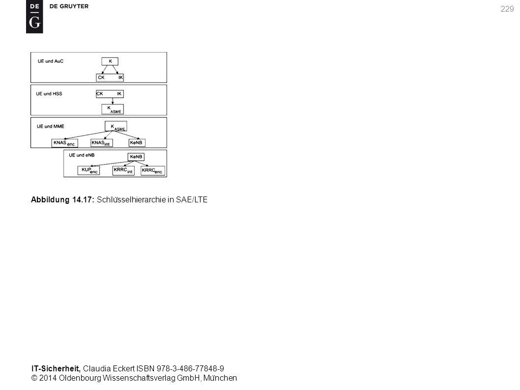 IT-Sicherheit, Claudia Eckert ISBN 978-3-486-77848-9 © 2014 Oldenbourg Wissenschaftsverlag GmbH, Mu ̈ nchen 229 Abbildung 14.17: Schlu ̈ sselhierarchie in SAE/LTE