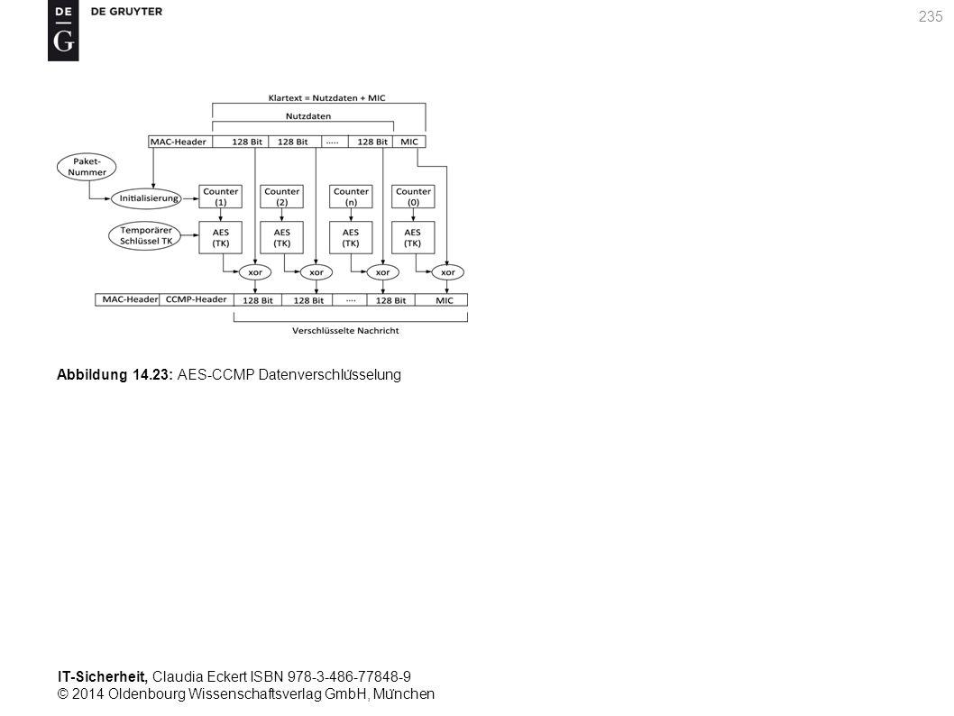 IT-Sicherheit, Claudia Eckert ISBN 978-3-486-77848-9 © 2014 Oldenbourg Wissenschaftsverlag GmbH, Mu ̈ nchen 235 Abbildung 14.23: AES-CCMP Datenverschlu ̈ sselung