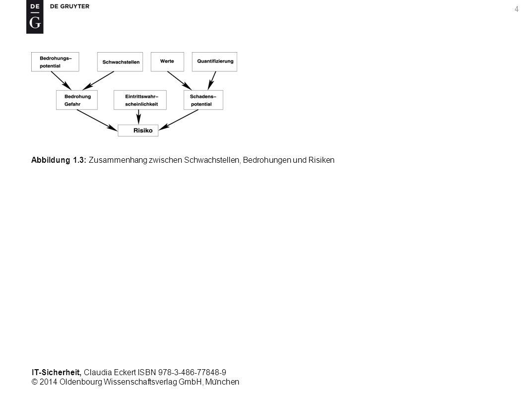 IT-Sicherheit, Claudia Eckert ISBN 978-3-486-77848-9 © 2014 Oldenbourg Wissenschaftsverlag GmbH, Mu ̈ nchen 4 Abbildung 1.3: Zusammenhang zwischen Schwachstellen, Bedrohungen und Risiken