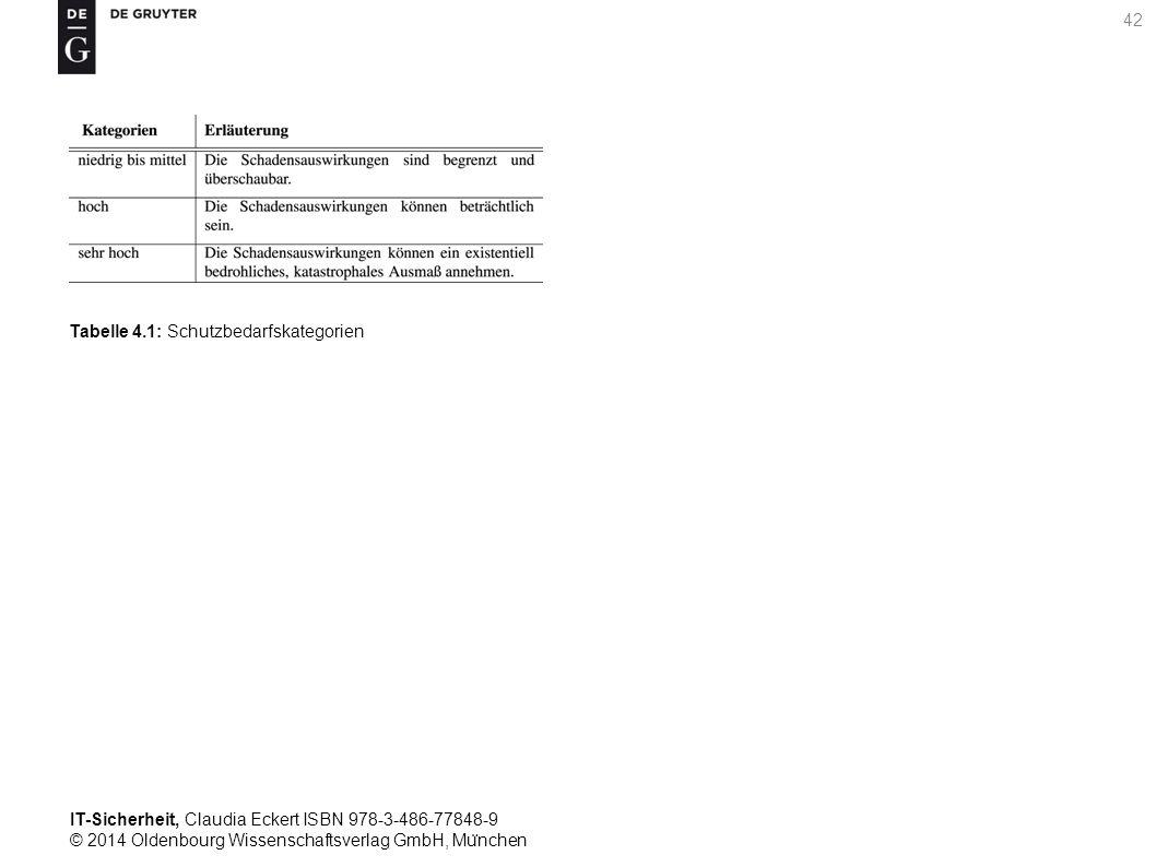 IT-Sicherheit, Claudia Eckert ISBN 978-3-486-77848-9 © 2014 Oldenbourg Wissenschaftsverlag GmbH, Mu ̈ nchen 42 Tabelle 4.1: Schutzbedarfskategorien