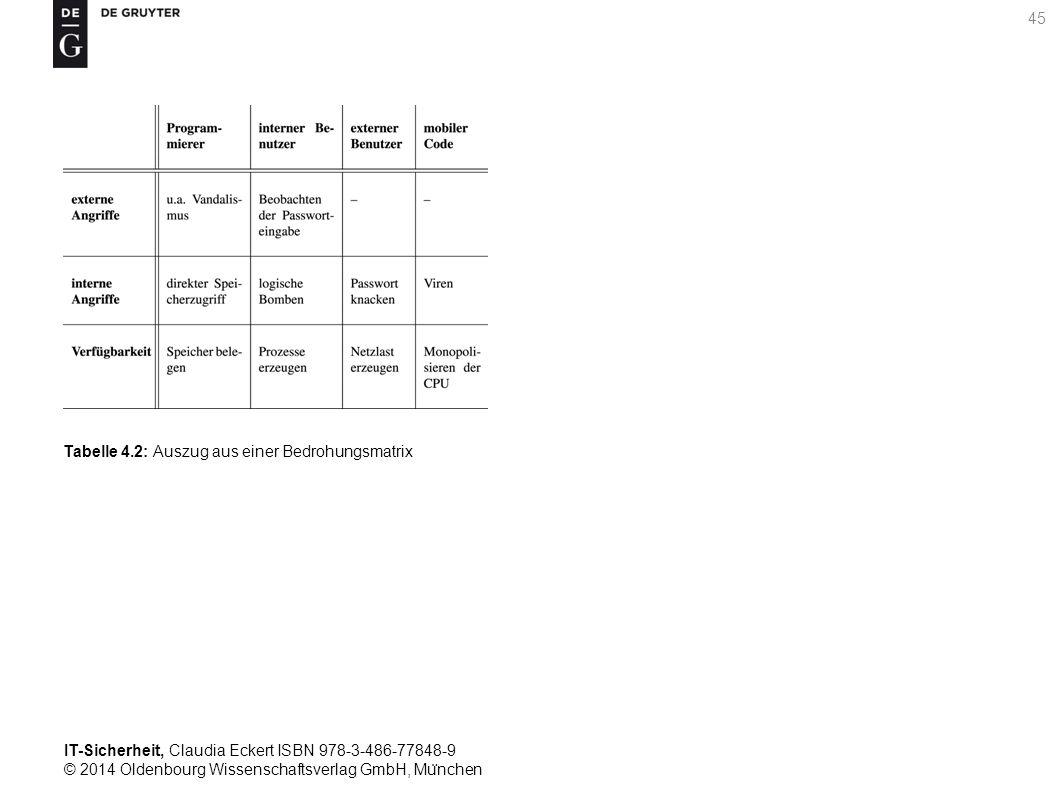 IT-Sicherheit, Claudia Eckert ISBN 978-3-486-77848-9 © 2014 Oldenbourg Wissenschaftsverlag GmbH, Mu ̈ nchen 45 Tabelle 4.2: Auszug aus einer Bedrohungsmatrix