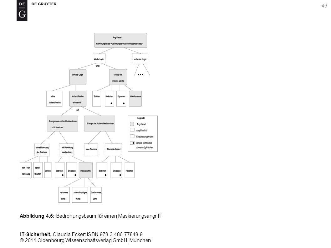 IT-Sicherheit, Claudia Eckert ISBN 978-3-486-77848-9 © 2014 Oldenbourg Wissenschaftsverlag GmbH, Mu ̈ nchen 46 Abbildung 4.5: Bedrohungsbaum für einen Maskierungsangriff