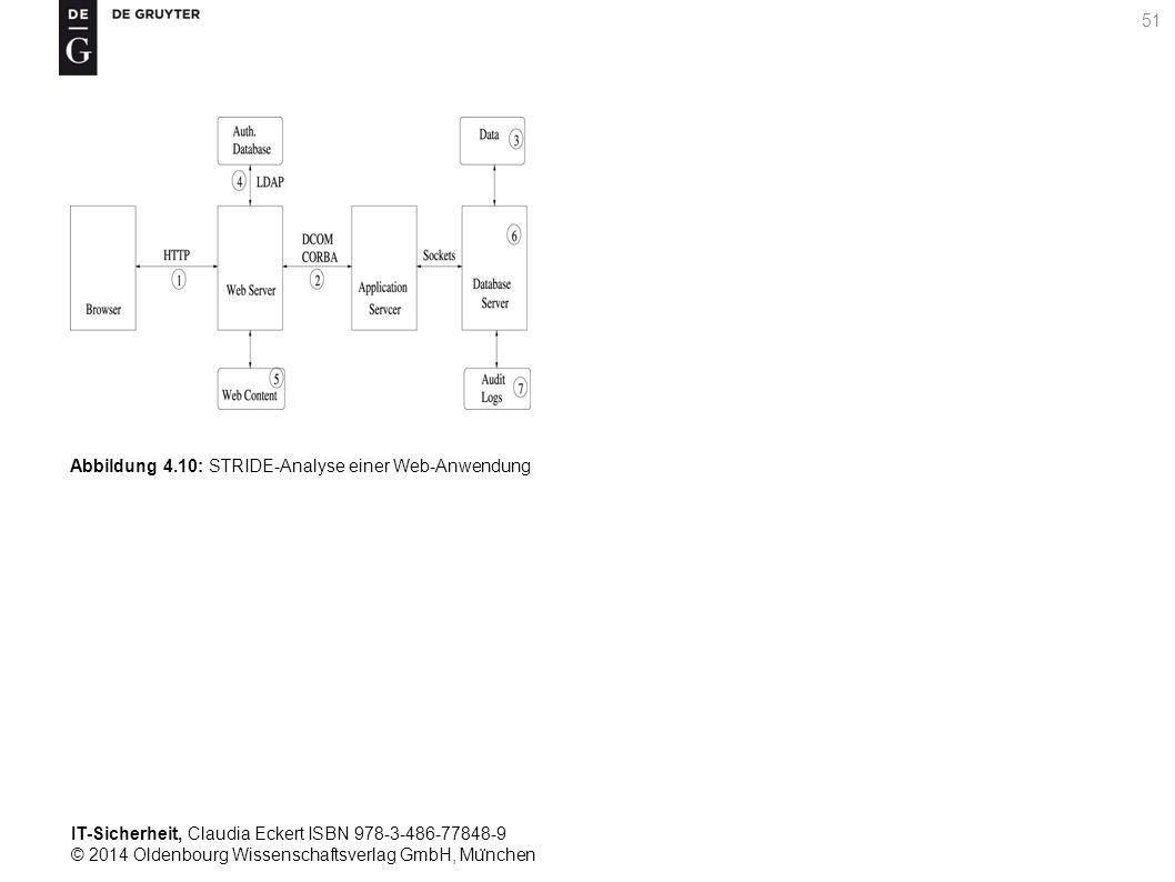 IT-Sicherheit, Claudia Eckert ISBN 978-3-486-77848-9 © 2014 Oldenbourg Wissenschaftsverlag GmbH, Mu ̈ nchen 51 Abbildung 4.10: STRIDE-Analyse einer Web-Anwendung