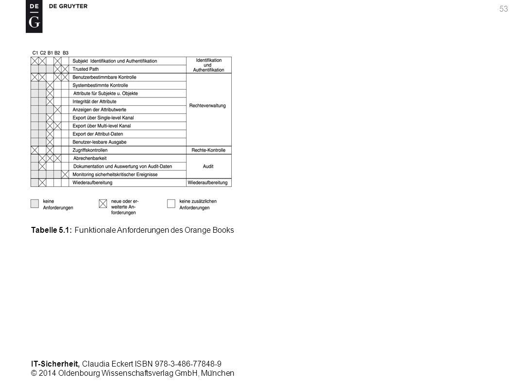 IT-Sicherheit, Claudia Eckert ISBN 978-3-486-77848-9 © 2014 Oldenbourg Wissenschaftsverlag GmbH, Mu ̈ nchen 53 Tabelle 5.1: Funktionale Anforderungen des Orange Books