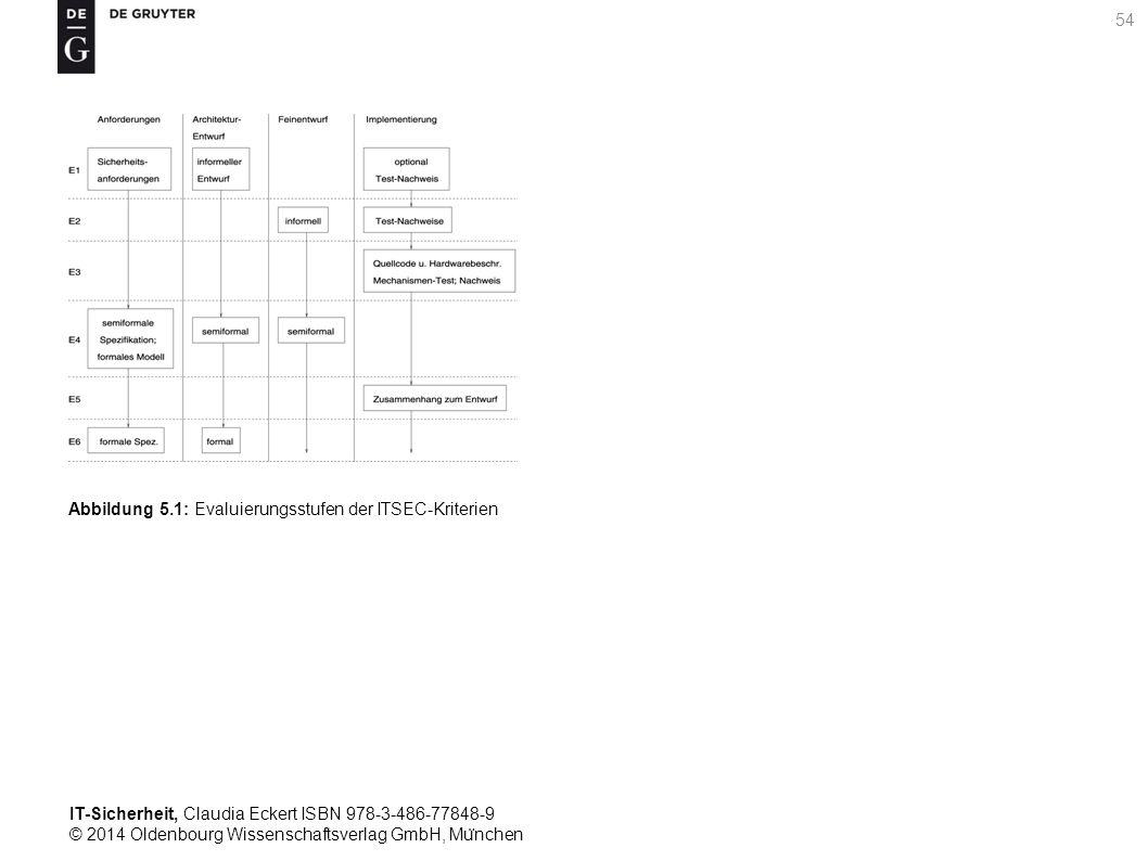 IT-Sicherheit, Claudia Eckert ISBN 978-3-486-77848-9 © 2014 Oldenbourg Wissenschaftsverlag GmbH, Mu ̈ nchen 54 Abbildung 5.1: Evaluierungsstufen der ITSEC-Kriterien