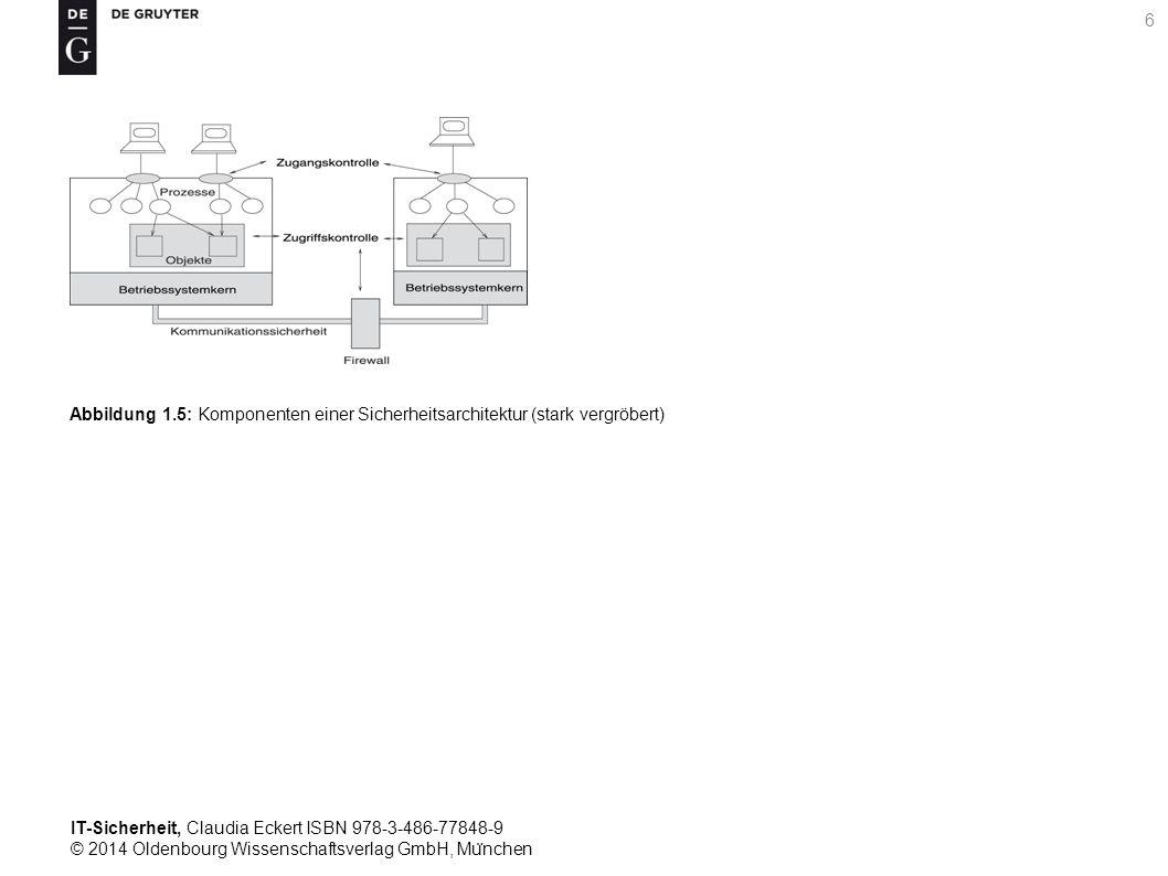 IT-Sicherheit, Claudia Eckert ISBN 978-3-486-77848-9 © 2014 Oldenbourg Wissenschaftsverlag GmbH, Mu ̈ nchen 6 Abbildung 1.5: Komponenten einer Sicherheitsarchitektur (stark vergröbert)