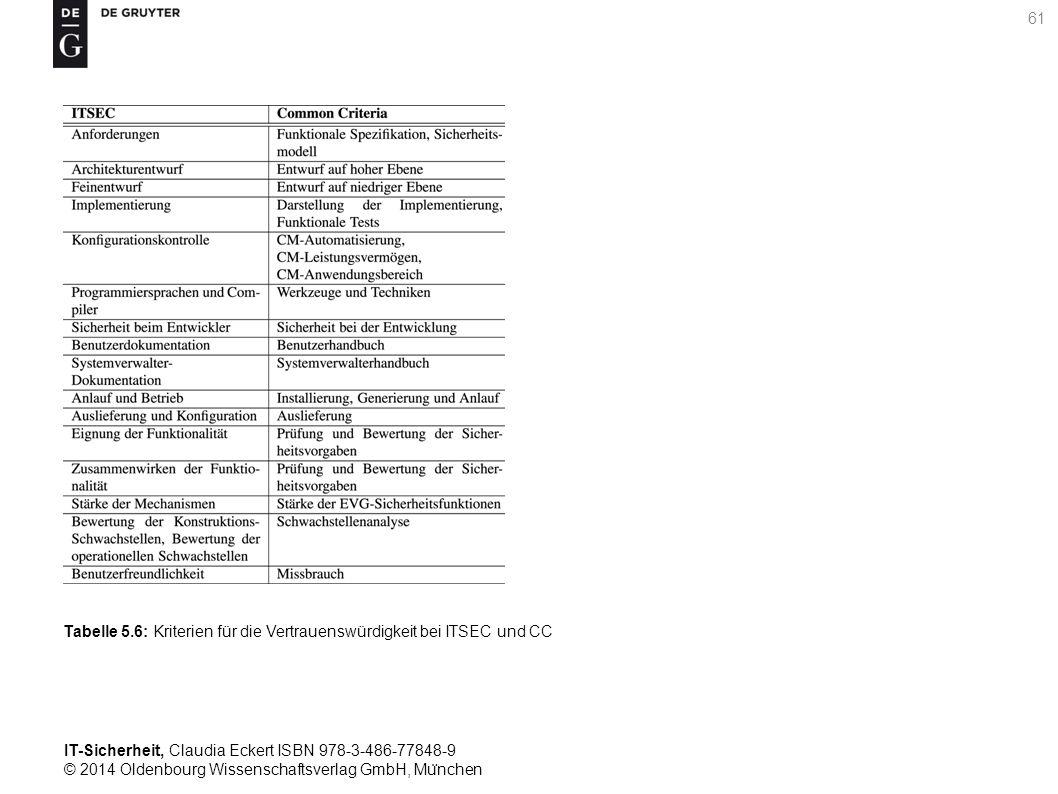 IT-Sicherheit, Claudia Eckert ISBN 978-3-486-77848-9 © 2014 Oldenbourg Wissenschaftsverlag GmbH, Mu ̈ nchen 61 Tabelle 5.6: Kriterien für die Vertrauenswürdigkeit bei ITSEC und CC