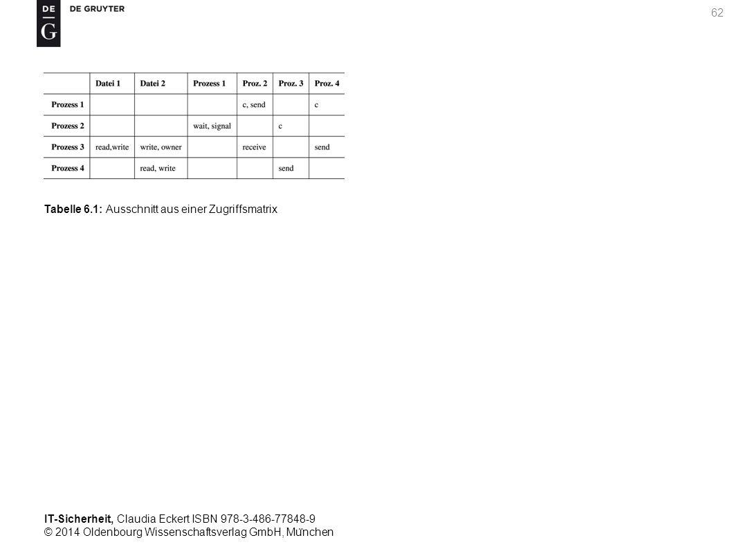 IT-Sicherheit, Claudia Eckert ISBN 978-3-486-77848-9 © 2014 Oldenbourg Wissenschaftsverlag GmbH, Mu ̈ nchen 62 Tabelle 6.1: Ausschnitt aus einer Zugriffsmatrix