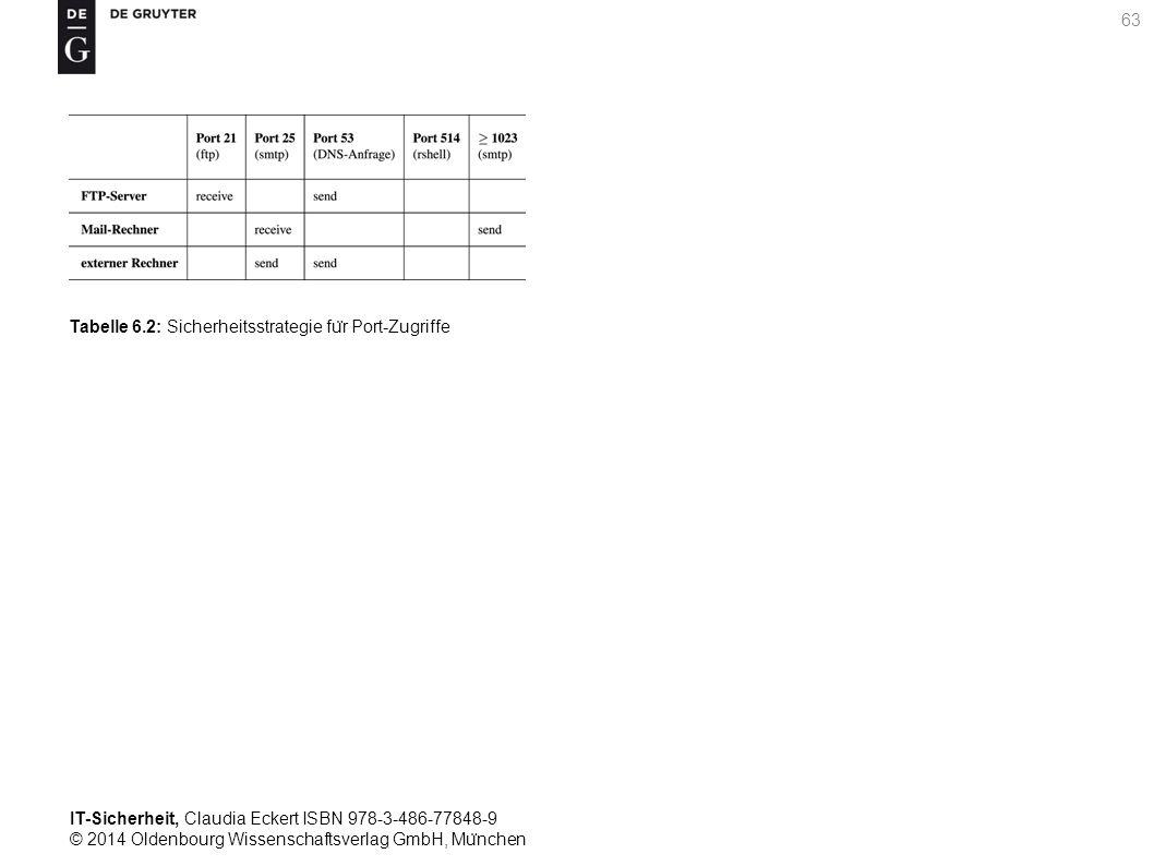 IT-Sicherheit, Claudia Eckert ISBN 978-3-486-77848-9 © 2014 Oldenbourg Wissenschaftsverlag GmbH, Mu ̈ nchen 63 Tabelle 6.2: Sicherheitsstrategie fu ̈ r Port-Zugriffe