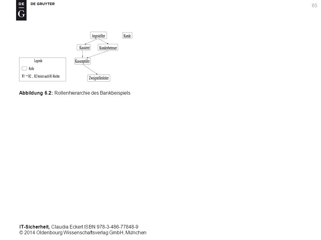 IT-Sicherheit, Claudia Eckert ISBN 978-3-486-77848-9 © 2014 Oldenbourg Wissenschaftsverlag GmbH, Mu ̈ nchen 65 Abbildung 6.2: Rollenhierarchie des Bankbeispiels