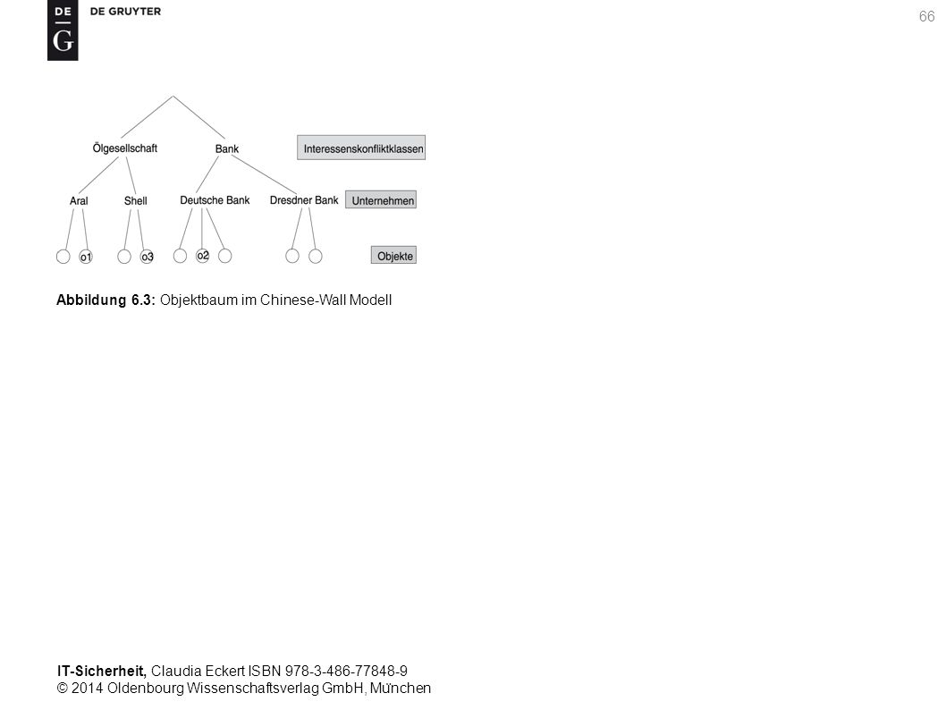 IT-Sicherheit, Claudia Eckert ISBN 978-3-486-77848-9 © 2014 Oldenbourg Wissenschaftsverlag GmbH, Mu ̈ nchen 66 Abbildung 6.3: Objektbaum im Chinese-Wall Modell