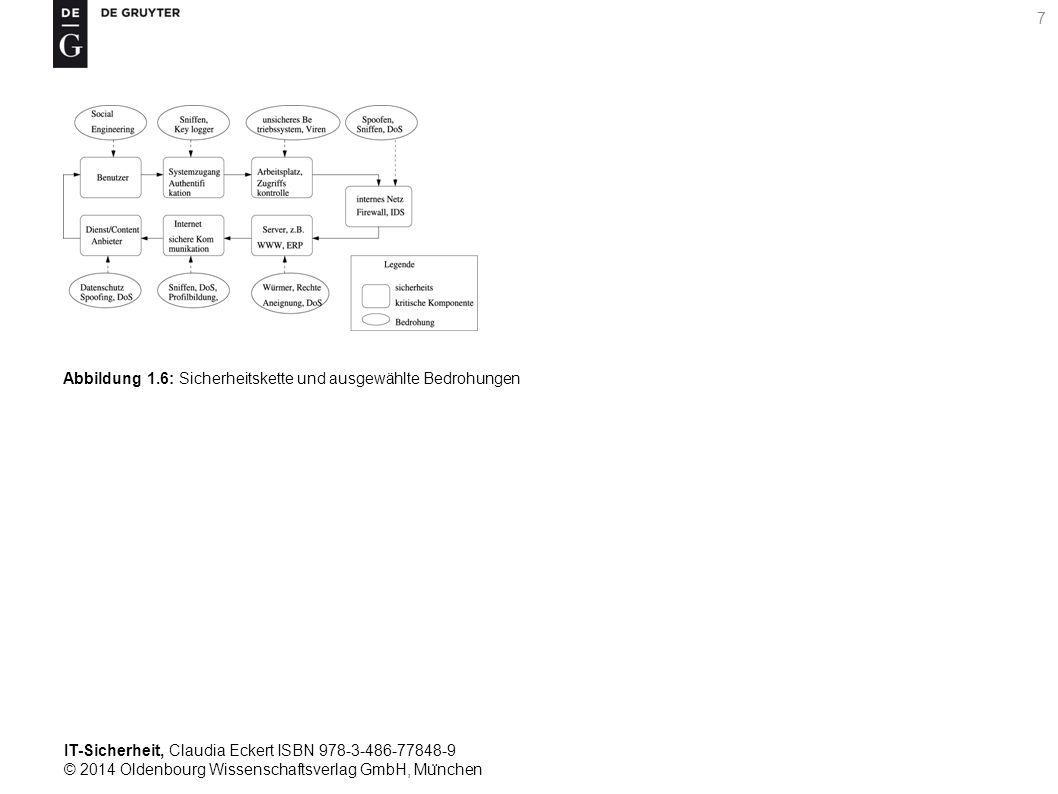 IT-Sicherheit, Claudia Eckert ISBN 978-3-486-77848-9 © 2014 Oldenbourg Wissenschaftsverlag GmbH, Mu ̈ nchen 7 Abbildung 1.6: Sicherheitskette und ausgewählte Bedrohungen