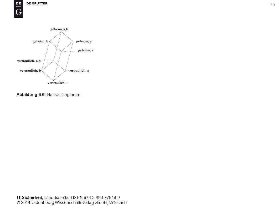 IT-Sicherheit, Claudia Eckert ISBN 978-3-486-77848-9 © 2014 Oldenbourg Wissenschaftsverlag GmbH, Mu ̈ nchen 70 Abbildung 6.6: Hasse-Diagramm