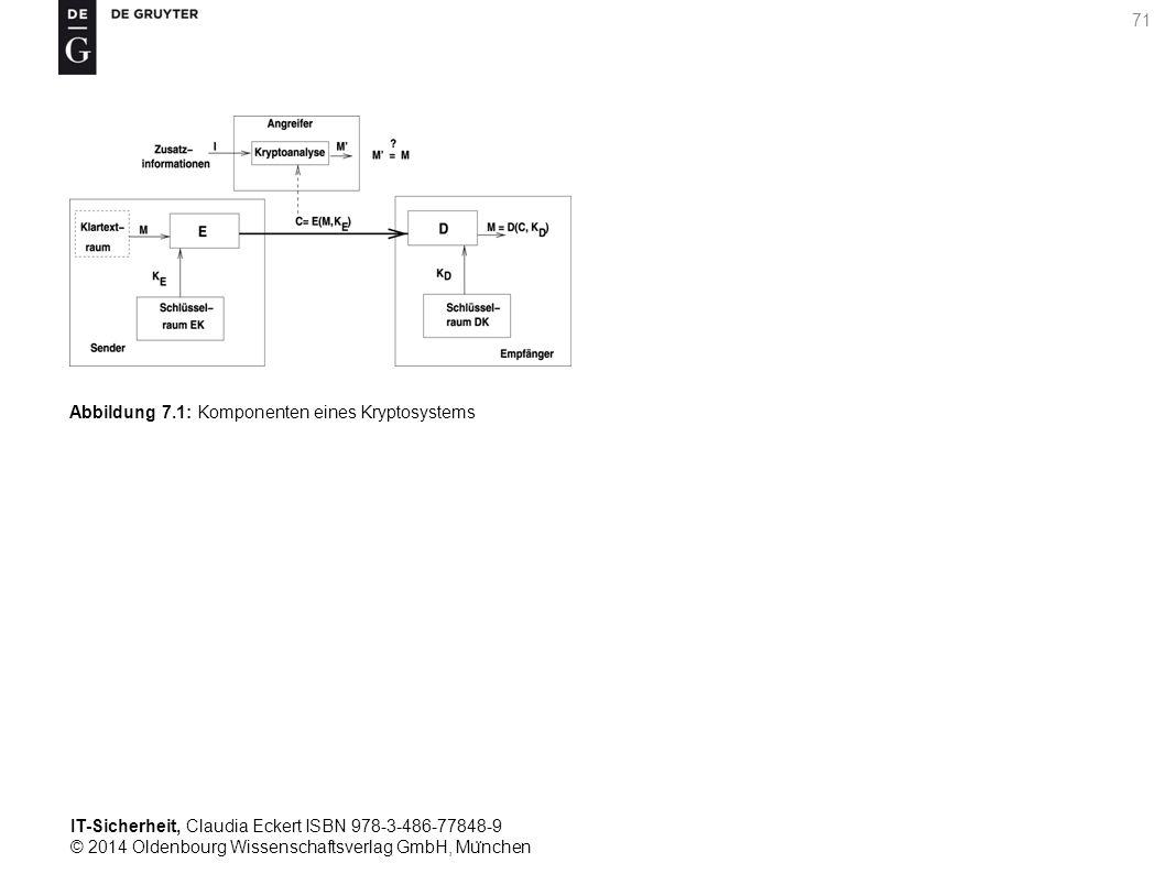 IT-Sicherheit, Claudia Eckert ISBN 978-3-486-77848-9 © 2014 Oldenbourg Wissenschaftsverlag GmbH, Mu ̈ nchen 71 Abbildung 7.1: Komponenten eines Kryptosystems