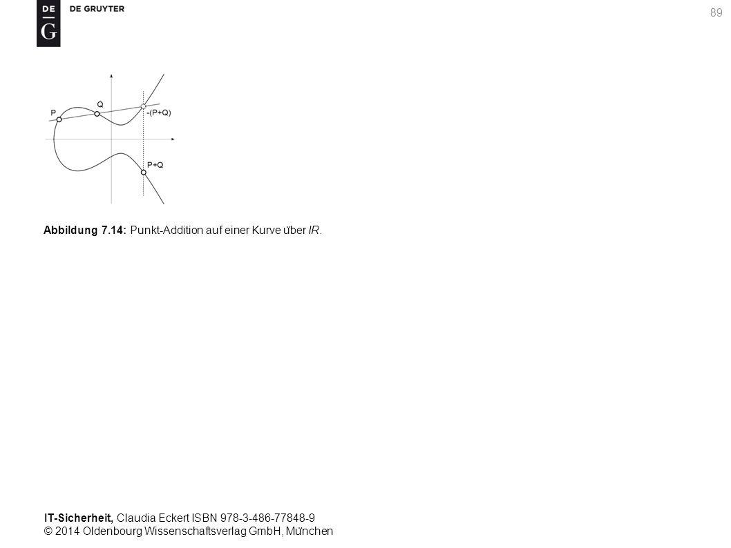 IT-Sicherheit, Claudia Eckert ISBN 978-3-486-77848-9 © 2014 Oldenbourg Wissenschaftsverlag GmbH, Mu ̈ nchen 89 Abbildung 7.14: Punkt-Addition auf einer Kurve u ̈ ber IR.