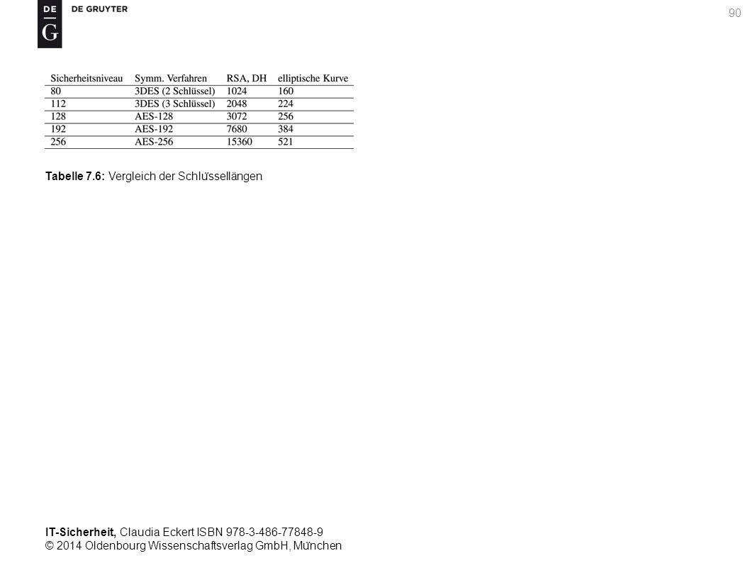 IT-Sicherheit, Claudia Eckert ISBN 978-3-486-77848-9 © 2014 Oldenbourg Wissenschaftsverlag GmbH, Mu ̈ nchen 90 Tabelle 7.6: Vergleich der Schlu ̈ ssellängen