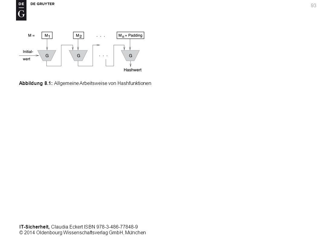IT-Sicherheit, Claudia Eckert ISBN 978-3-486-77848-9 © 2014 Oldenbourg Wissenschaftsverlag GmbH, Mu ̈ nchen 93 Abbildung 8.1: Allgemeine Arbeitsweise von Hashfunktionen