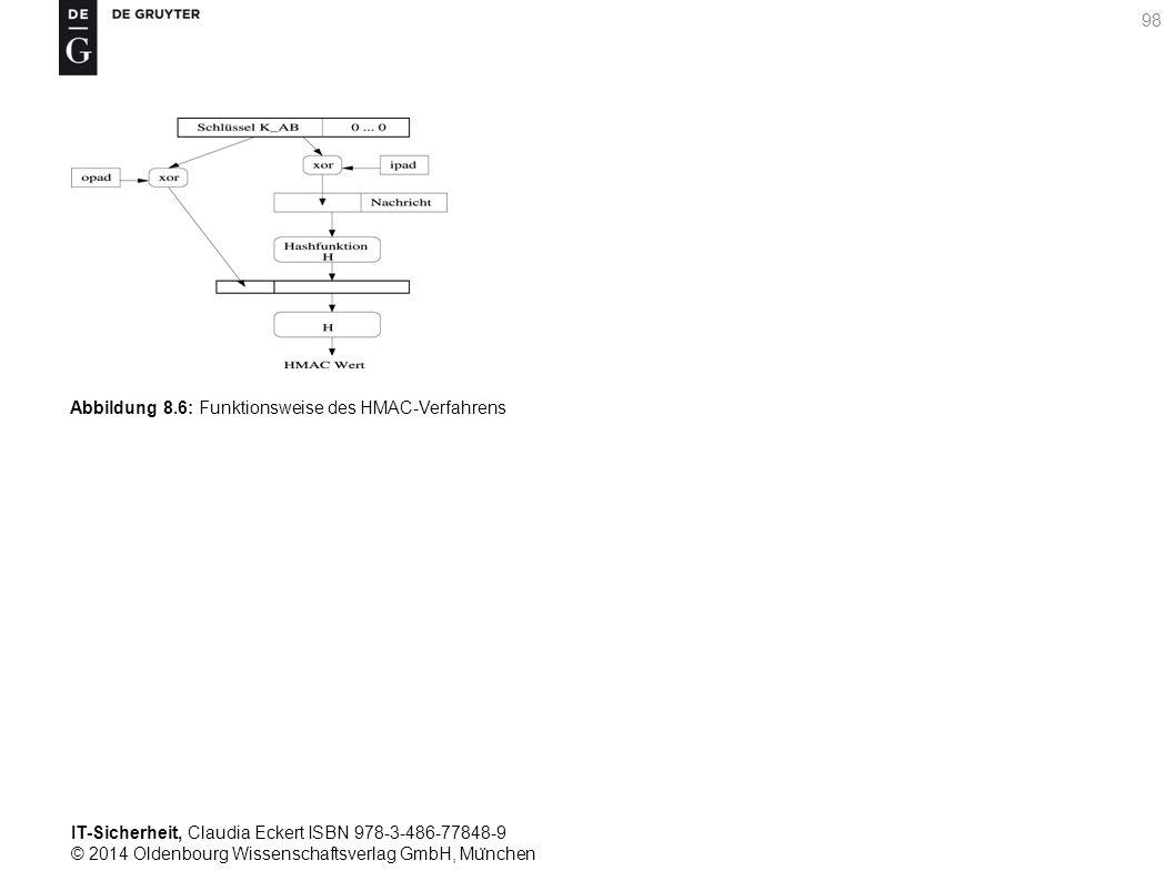 IT-Sicherheit, Claudia Eckert ISBN 978-3-486-77848-9 © 2014 Oldenbourg Wissenschaftsverlag GmbH, Mu ̈ nchen 98 Abbildung 8.6: Funktionsweise des HMAC-Verfahrens
