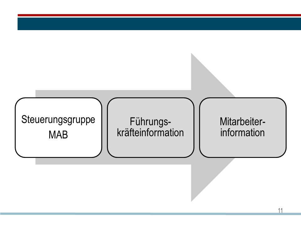 Steuerungsgruppe MAB Führungs- kräfteinformation Mitarbeiter- information 11