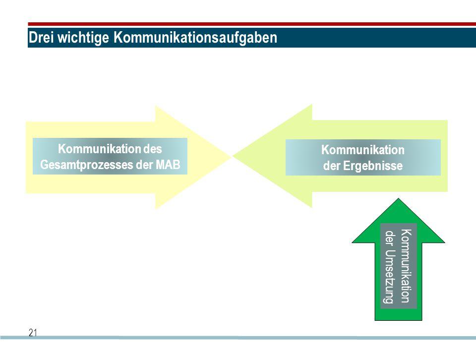 21 Drei wichtige Kommunikationsaufgaben Kommunikation des Gesamtprozesses der MAB Kommunikation der Ergebnisse Kommunikation der Umsetzung