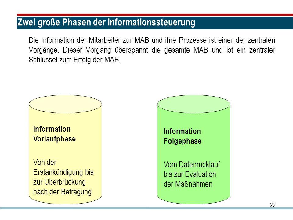 Zwei große Phasen der Informationssteuerung Die Information der Mitarbeiter zur MAB und ihre Prozesse ist einer der zentralen Vorgänge. Dieser Vorgang