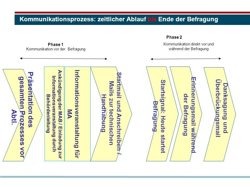 Kommunikationsprozess: zeitlicher Ablauf bis Ende der Befragung Phase 1 Kommunikation vor der Befragung Informationsveranstaltung für MA Ankündigung der MAB / Einladung zur Informationsveranstaltung durch Behördenleitung Präsentation des gesamten Prozesses vor Abtl.