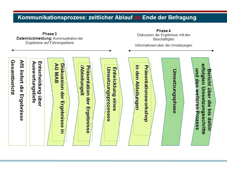 Kommunikationsprozess: zeitlicher Ablauf ab Ende der Befragung Phase 3 Datenrückmeldung: Kommunikation der Ergebnisse auf Führungsebene Information un