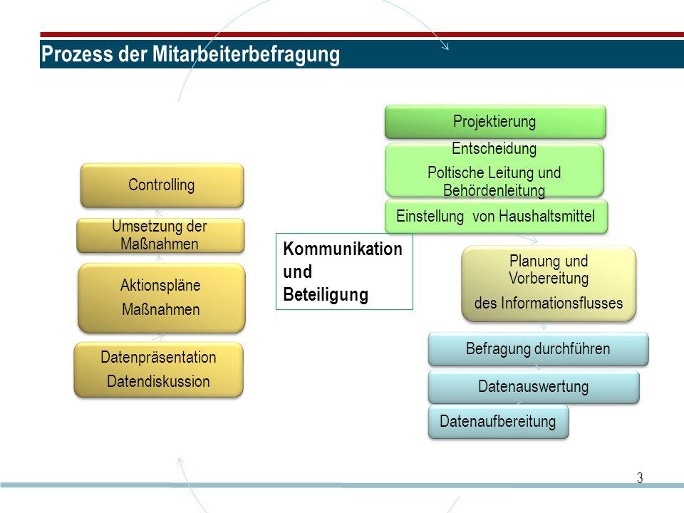 Prozess der Mitarbeiterbefragung Projektierung Entscheidung Poltische Leitung und Behördenleitung Einstellung von Haushaltsmittel Planung und Vorberei