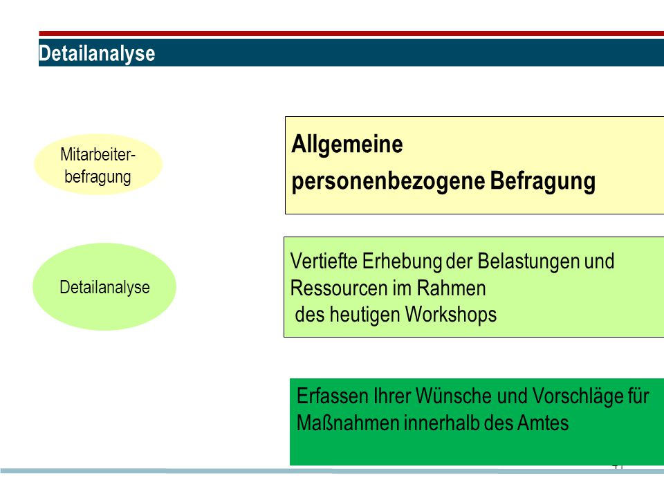 Detailanalyse 41 Allgemeine personenbezogene Befragung Mitarbeiter- befragung Vertiefte Erhebung der Belastungen und Ressourcen im Rahmen des heutigen Workshops Detailanalyse Erfassen Ihrer Wünsche und Vorschläge für Maßnahmen innerhalb des Amtes