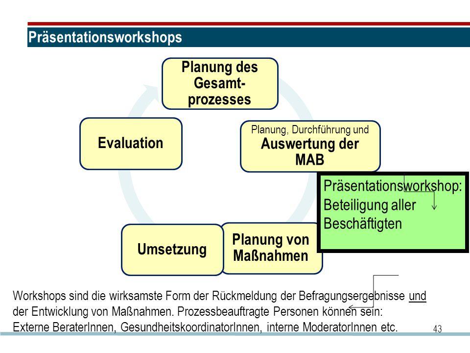 Präsentationsworkshops Planung des Gesamt- prozesses Planung, Durchführung und Auswertung der MAB Planung von Maßnahmen UmsetzungEvaluation 43 Präsentationsworkshop: Beteiligung aller Beschäftigten Workshops sind die wirksamste Form der Rückmeldung der Befragungsergebnisse und der Entwicklung von Maßnahmen.