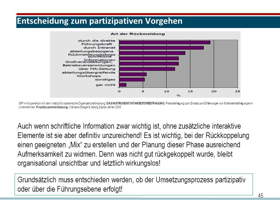 Entscheidung zum partizipativen Vorgehen 45 Auch wenn schriftliche Information zwar wichtig ist, ohne zusätzliche interaktive Elemente ist sie aber definitiv unzureichend.