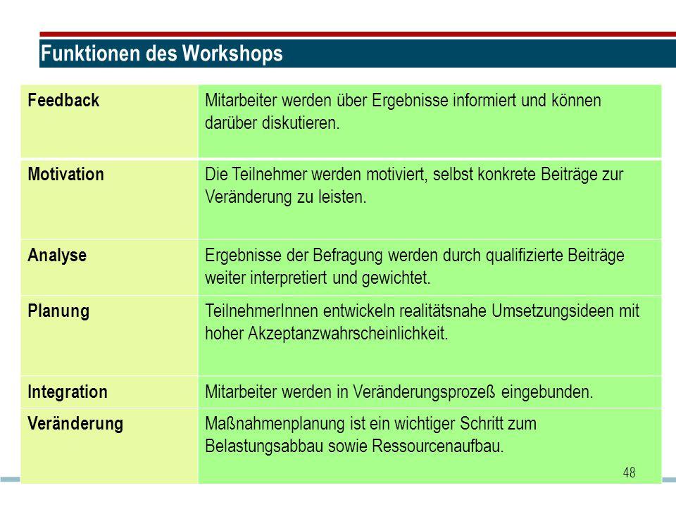 Funktionen des Workshops Feedback Mitarbeiter werden über Ergebnisse informiert und können darüber diskutieren. Motivation Die Teilnehmer werden motiv