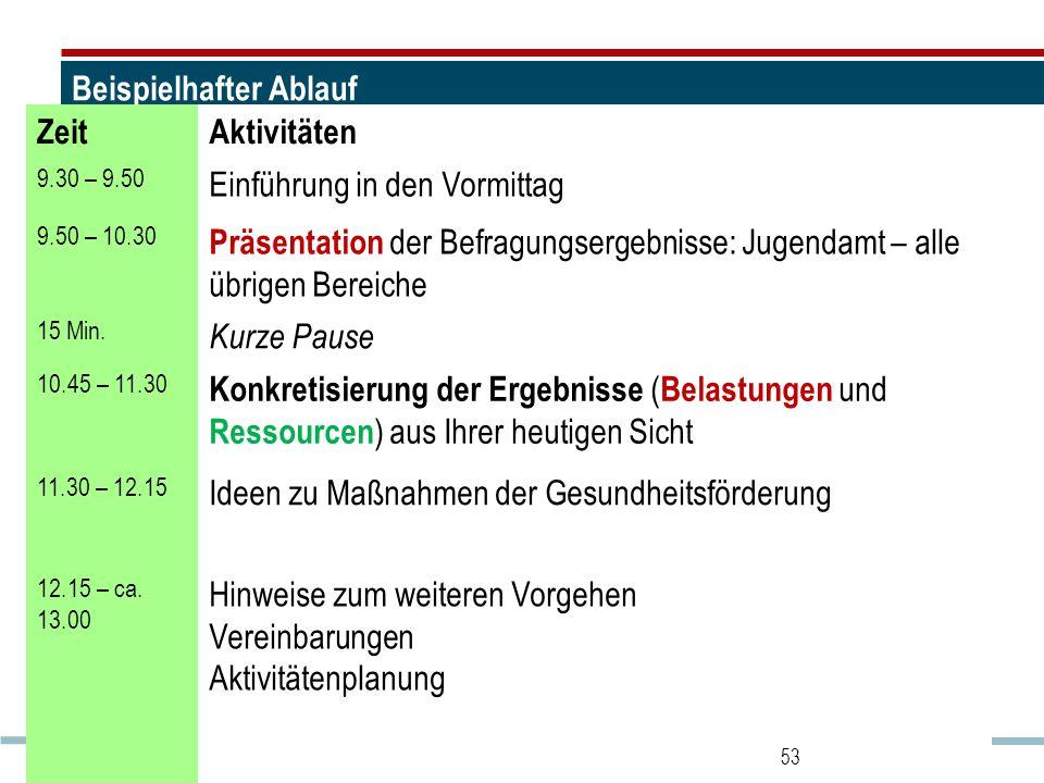 Beispielhafter Ablauf ZeitAktivitäten 9.30 – 9.50 Einführung in den Vormittag 9.50 – 10.30 Präsentation der Befragungsergebnisse: Jugendamt – alle übrigen Bereiche 15 Min.