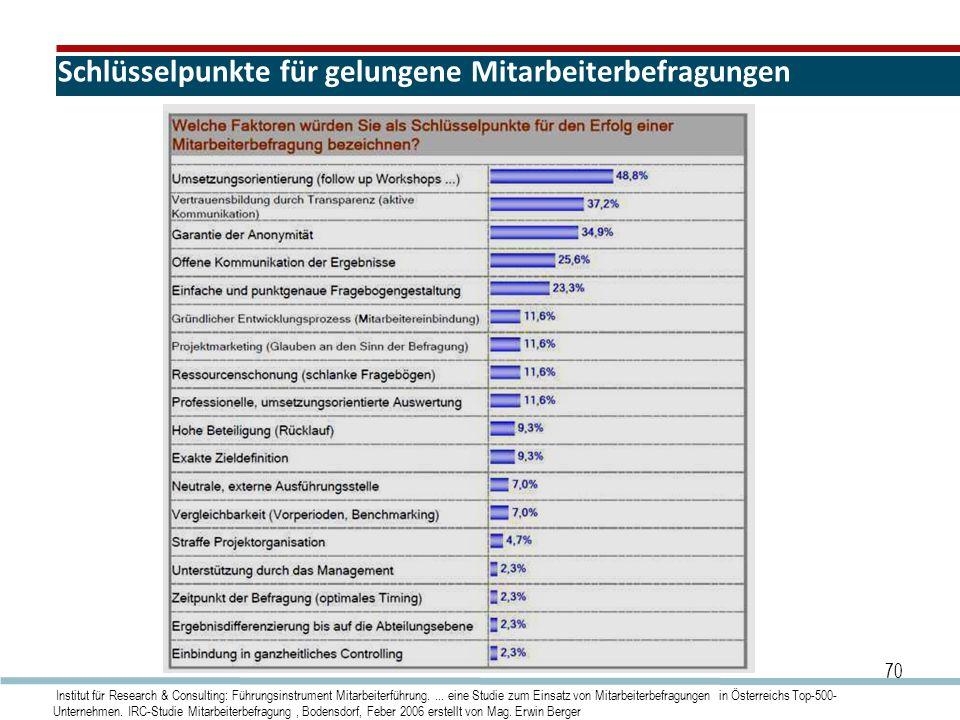 Schlüsselpunkte für gelungene Mitarbeiterbefragungen 70 Institut für Research & Consulting: Führungsinstrument Mitarbeiterführung.... eine Studie zum