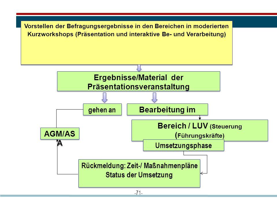 -71- Vorstellen der Befragungsergebnisse in den Bereichen in moderierten Kurzworkshops (Präsentation und interaktive Be- und Verarbeitung) Ergebnisse/Material der Präsentationsveranstaltung gehen an AGM/AS A Bereich / LUV (Steuerung ( Führungskräfte) Rückmeldung: Zeit-/ Maßnahmenpläne Status der Umsetzung Rückmeldung: Zeit-/ Maßnahmenpläne Status der Umsetzung Umsetzungsphase Bearbeitung im