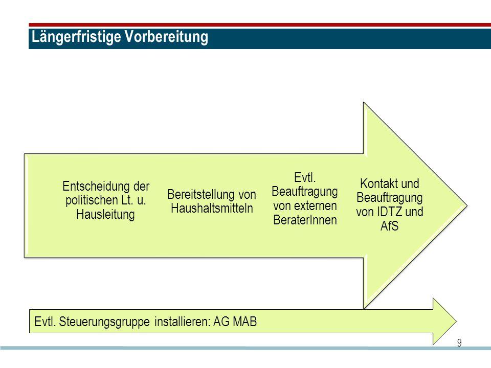 Steuerungsgruppe MAB Führungskräfte information Mitarbeiter- information 20