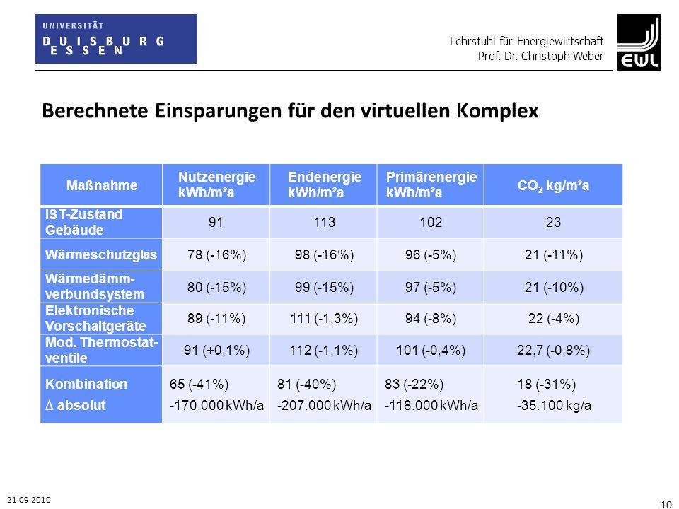Lehrstuhl für Energiewirtschaft Prof. Dr. Christoph Weber 21.09.2010 10 Berechnete Einsparungen für den virtuellen Komplex Maßnahme Nutzenergie kWh/m²